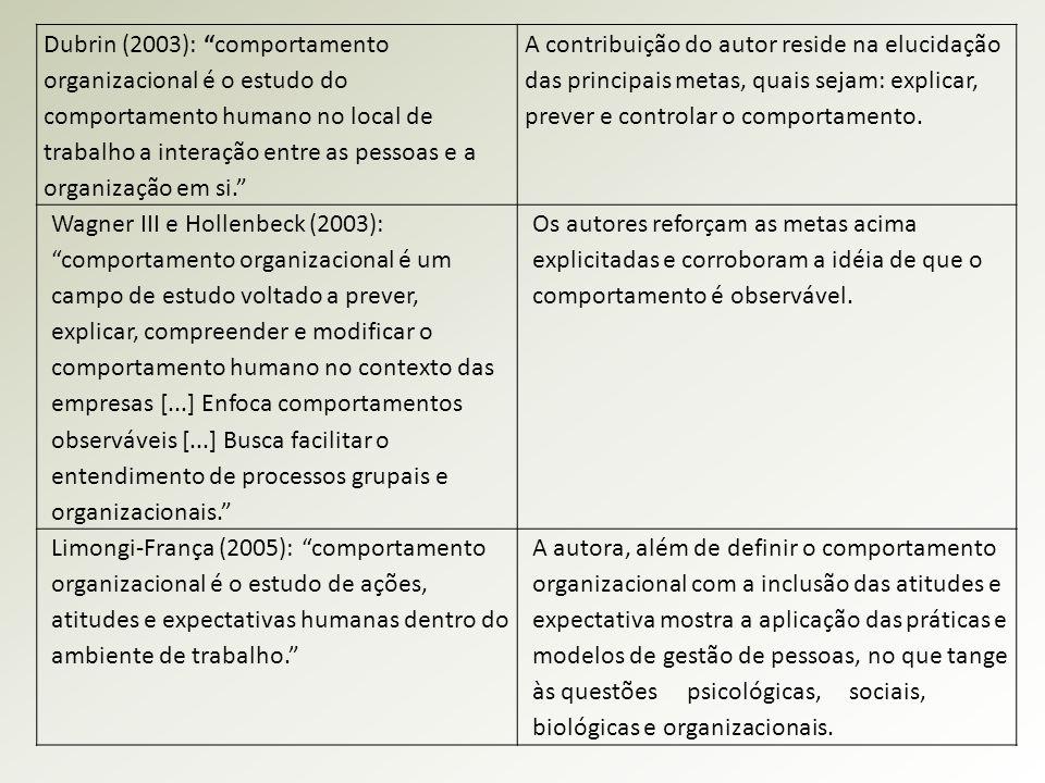 Dubrin (2003): comportamento organizacional é o estudo do comportamento humano no local de trabalho a interação entre as pessoas e a organização em si.