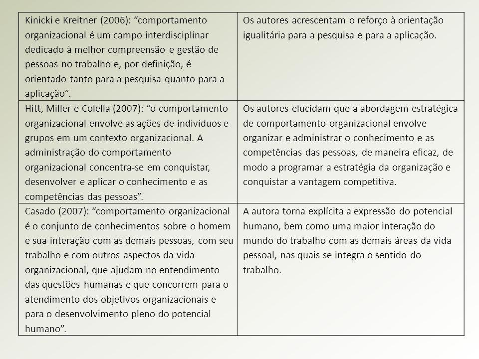 Kinicki e Kreitner (2006): comportamento organizacional é um campo interdisciplinar dedicado à melhor compreensão e gestão de pessoas no trabalho e, por definição, é orientado tanto para a pesquisa quanto para a aplicação .