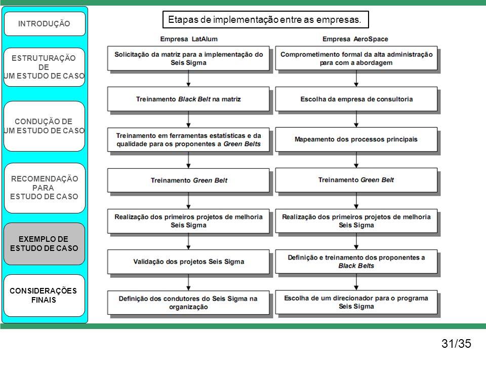 31/35 Etapas de implementação entre as empresas. INTRODUÇÃO