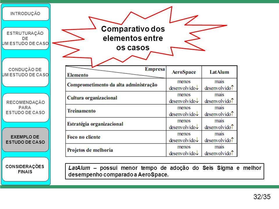Comparativo dos elementos entre os casos