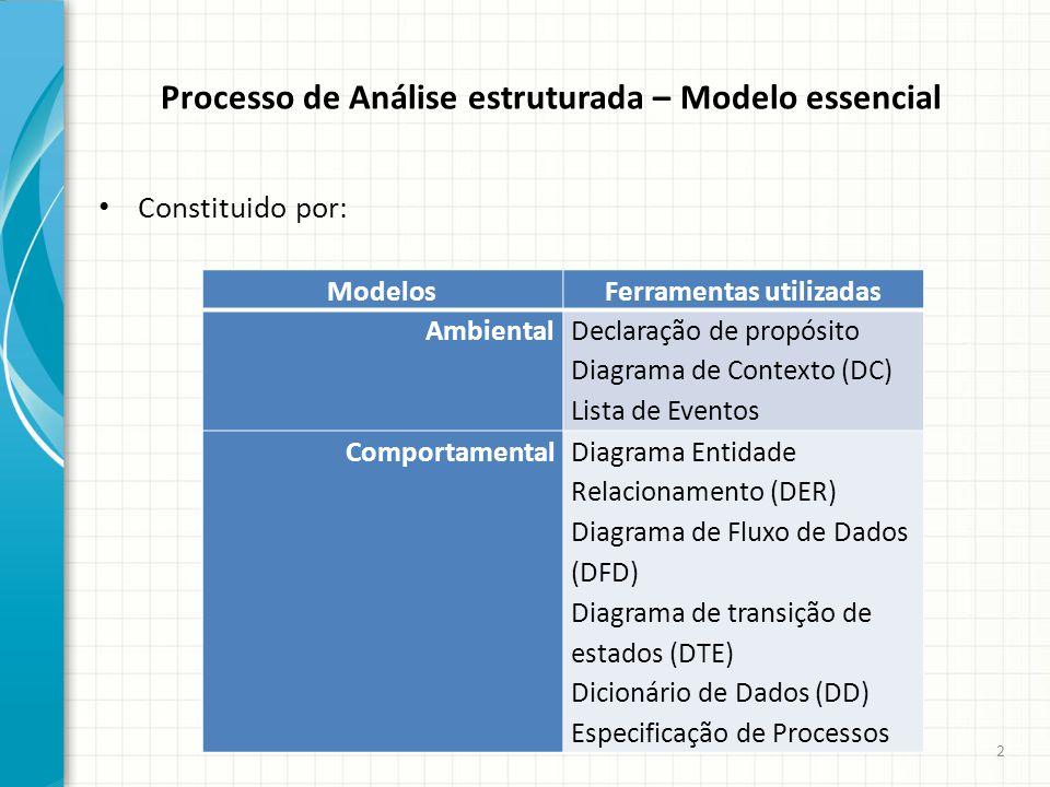 Processo de Análise estruturada – Modelo essencial