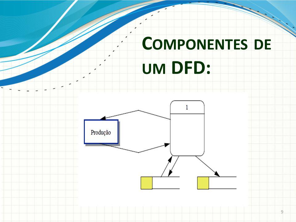 Componentes de um DFD: