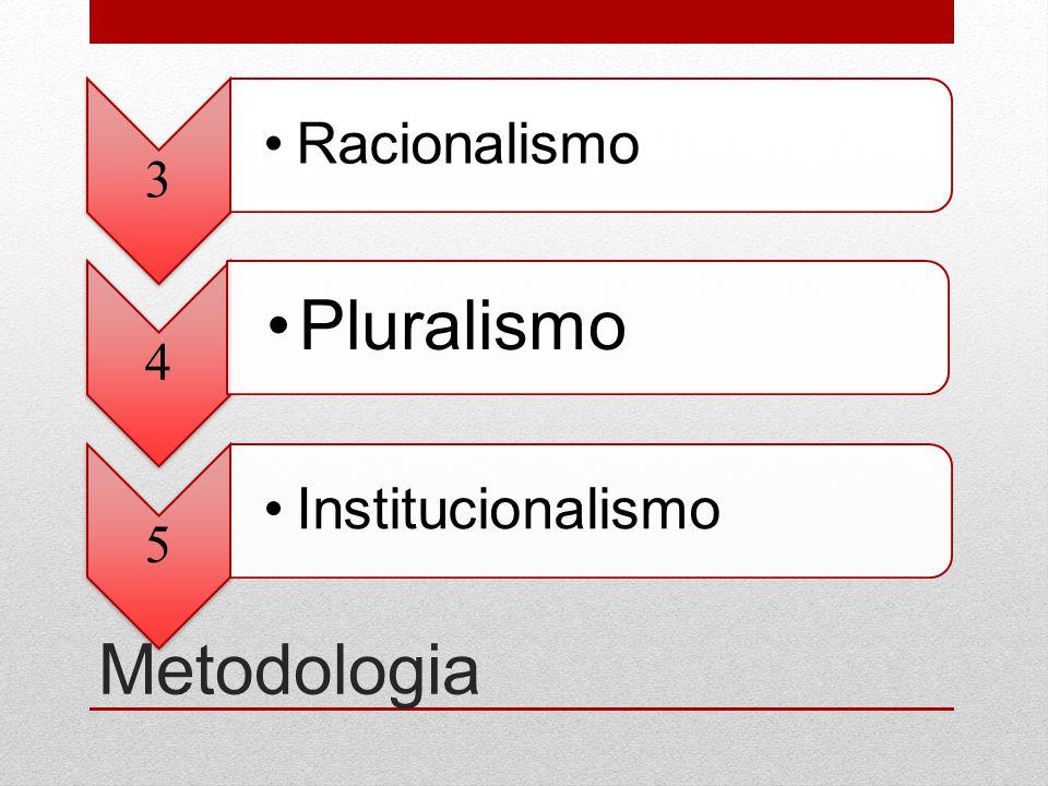 3 Racionalismo 4 Pluralismo 5 Institucionalismo Metodologia
