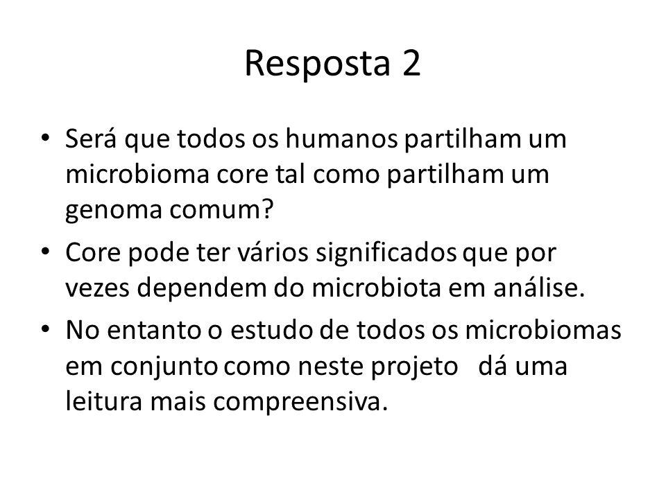 Resposta 2 Será que todos os humanos partilham um microbioma core tal como partilham um genoma comum