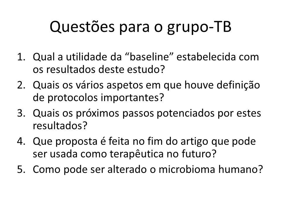 Questões para o grupo-TB