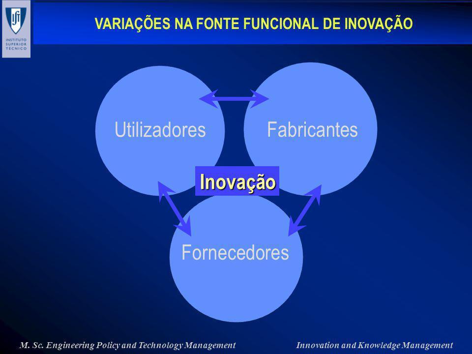 Utilizadores Fabricantes Inovação Fornecedores