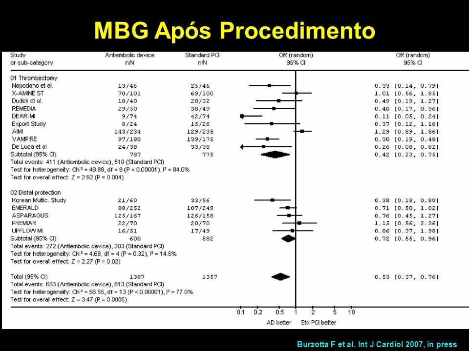 MBG Após Procedimento Burzotta F et al. Int J Cardiol 2007, in press
