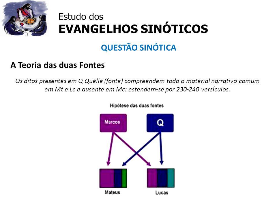 Estudo dos EVANGELHOS SINÓTICOS
