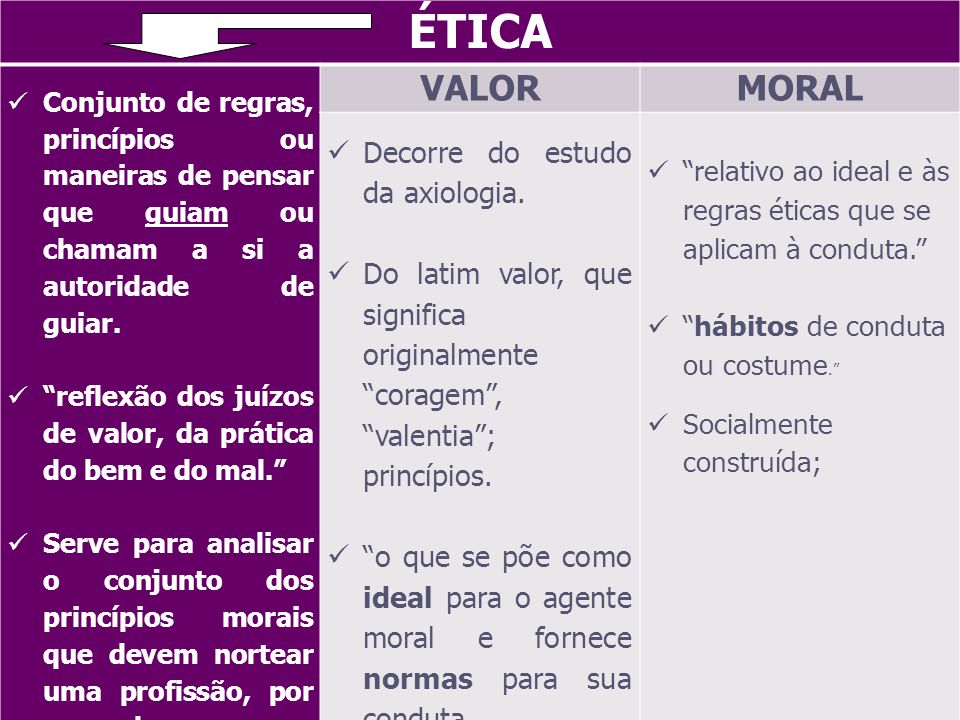 ÉTICA VALOR MORAL Decorre do estudo da axiologia.