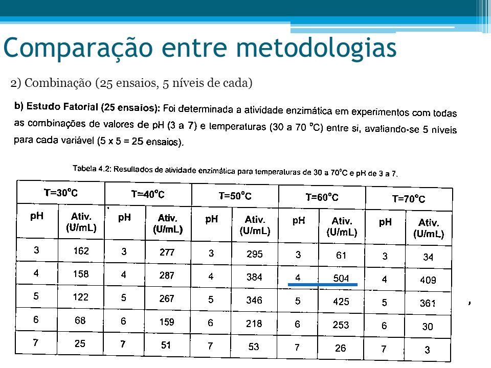 Comparação entre metodologias