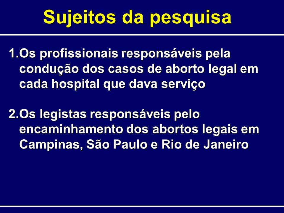 Sujeitos da pesquisa Os profissionais responsáveis pela condução dos casos de aborto legal em cada hospital que dava serviço.