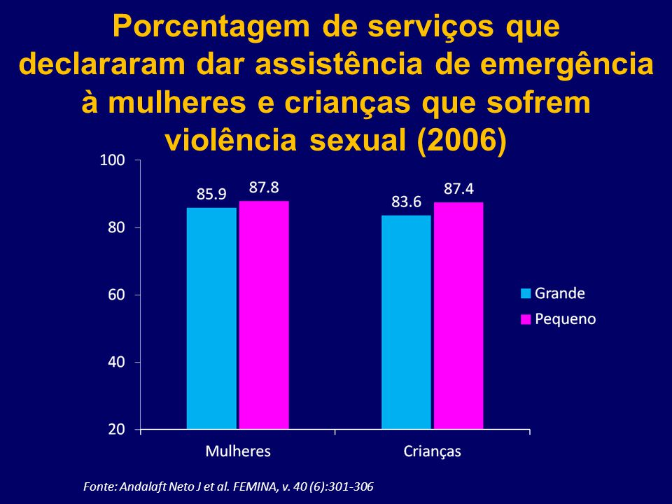 Porcentagem de serviços que declararam dar assistência de emergência à mulheres e crianças que sofrem violência sexual (2006)