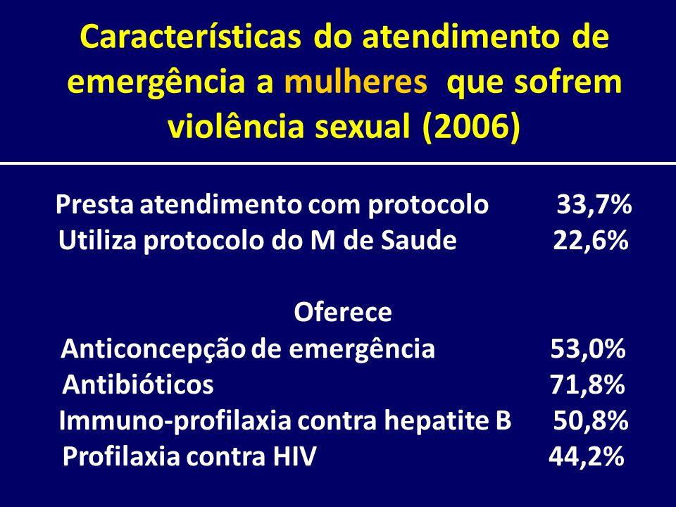 Características do atendimento de emergência a mulheres que sofrem violência sexual (2006)