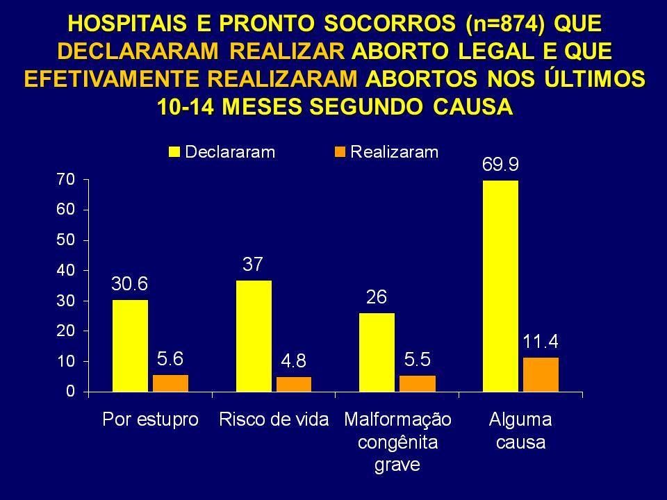 HOSPITAIS E PRONTO SOCORROS (n=874) QUE DECLARARAM REALIZAR ABORTO LEGAL E QUE EFETIVAMENTE REALIZARAM ABORTOS NOS ÚLTIMOS 10-14 MESES SEGUNDO CAUSA