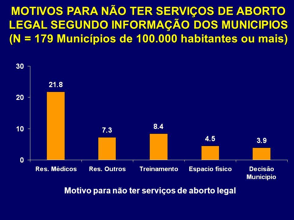MOTIVOS PARA NÃO TER SERVIÇOS DE ABORTO LEGAL SEGUNDO INFORMAÇÃO DOS MUNICIPIOS (N = 179 Municípios de 100.000 habitantes ou mais)