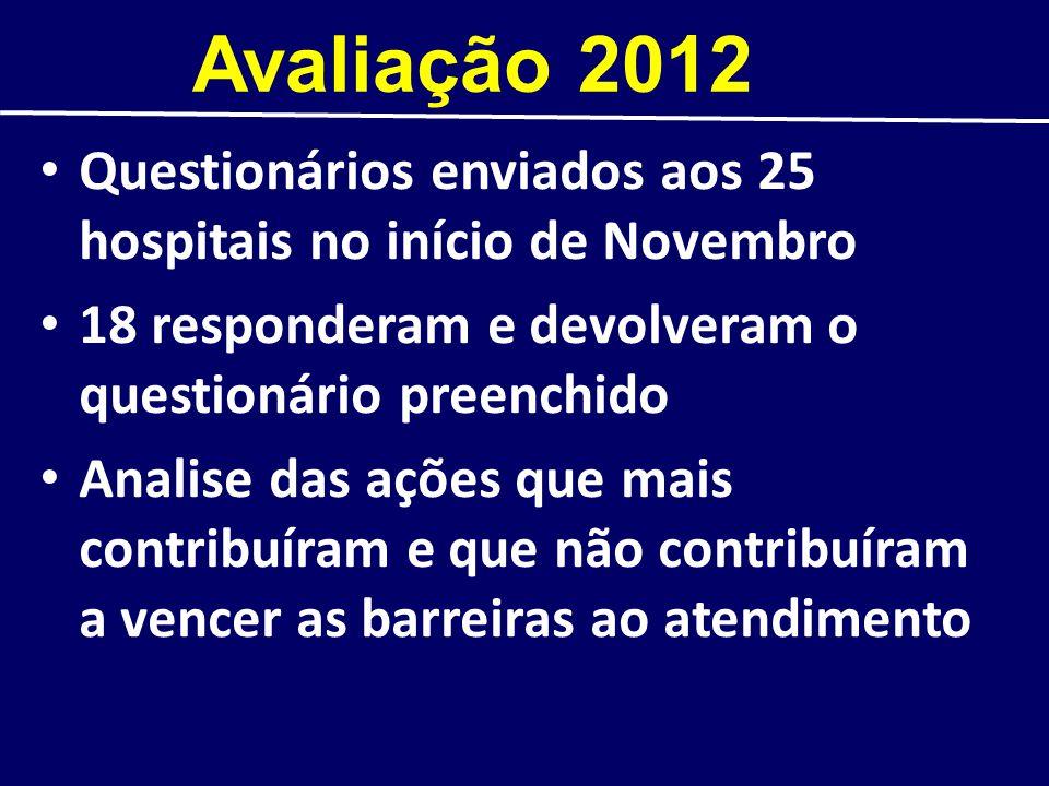 Avaliação 2012 Questionários enviados aos 25 hospitais no início de Novembro. 18 responderam e devolveram o questionário preenchido.