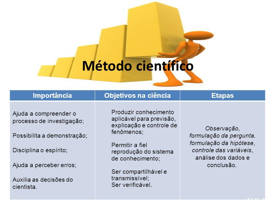 Método científico AULA 8 Importância Objetivos na ciência Etapas