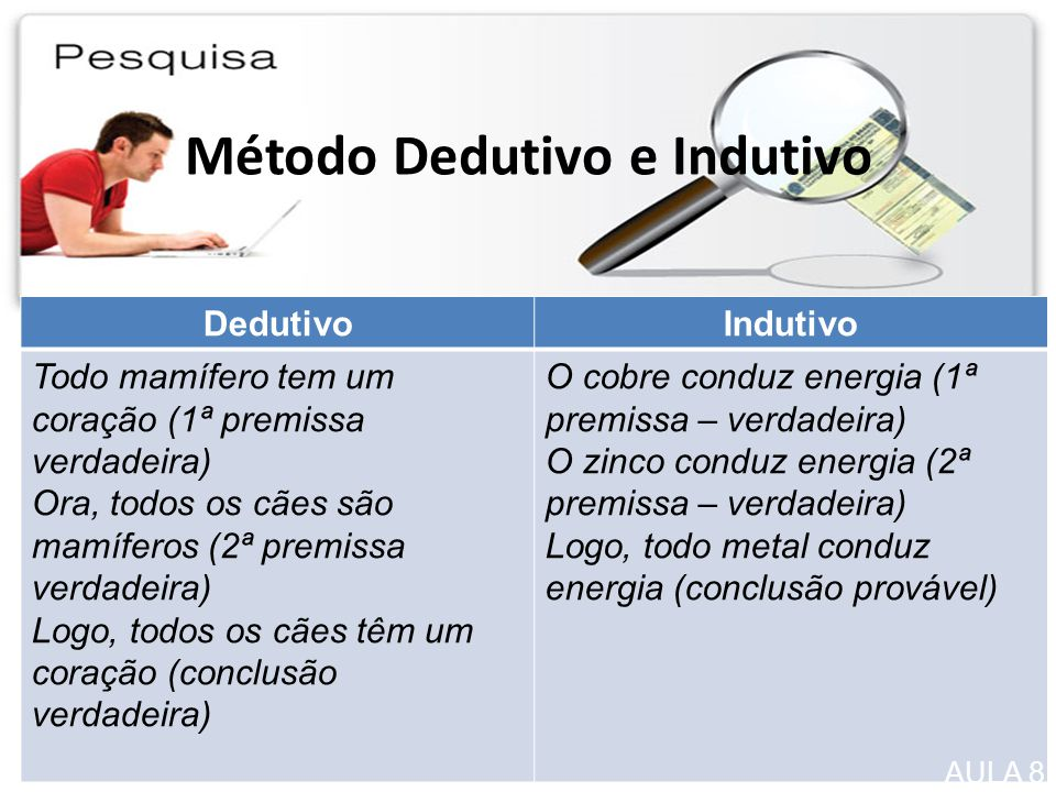 Método Dedutivo e Indutivo
