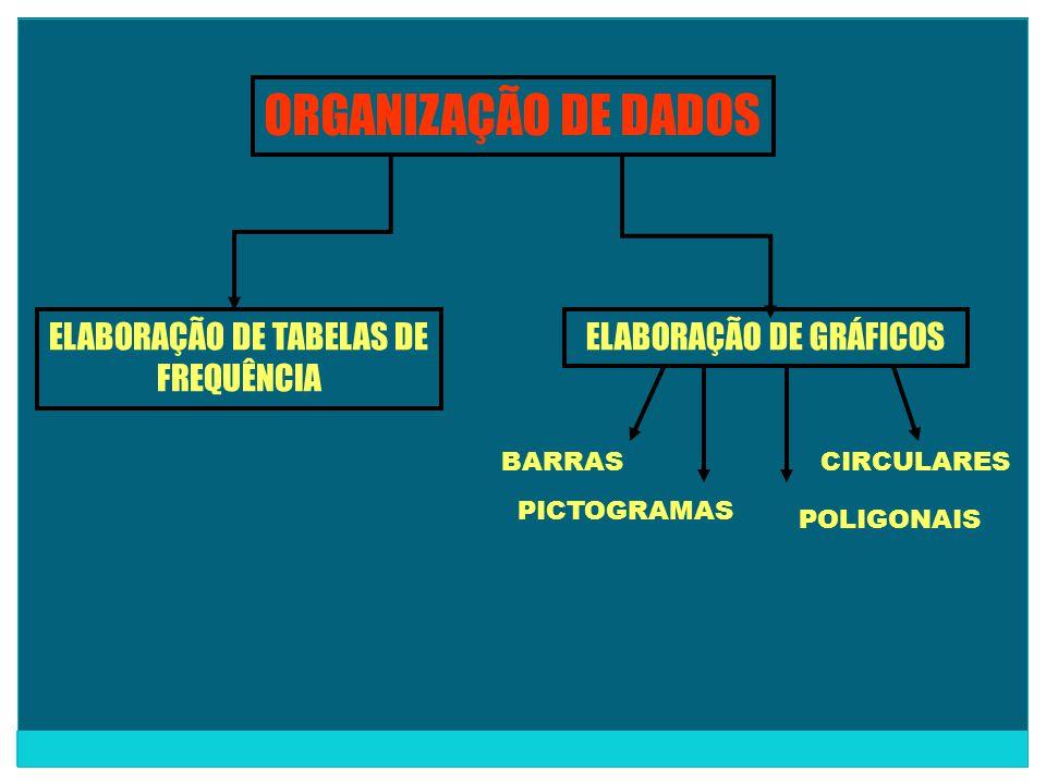 ORGANIZAÇÃO DE DADOS ELABORAÇÃO DE TABELAS DE FREQUÊNCIA