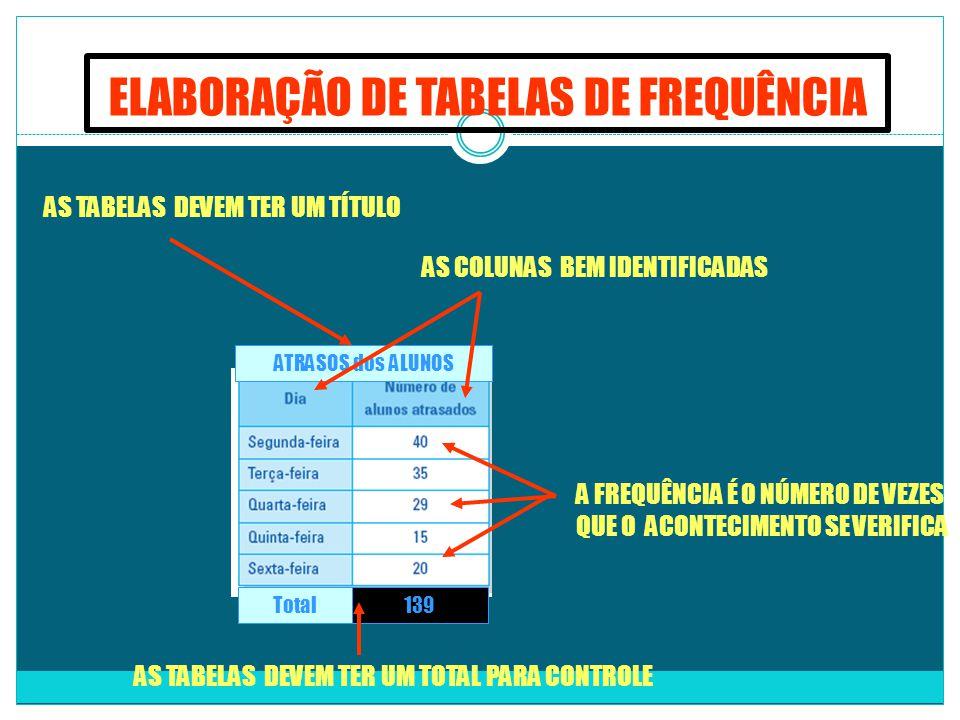 ELABORAÇÃO DE TABELAS DE FREQUÊNCIA
