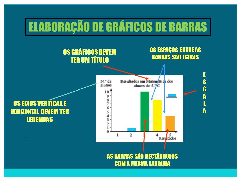 ELABORAÇÃO DE GRÁFICOS DE BARRAS