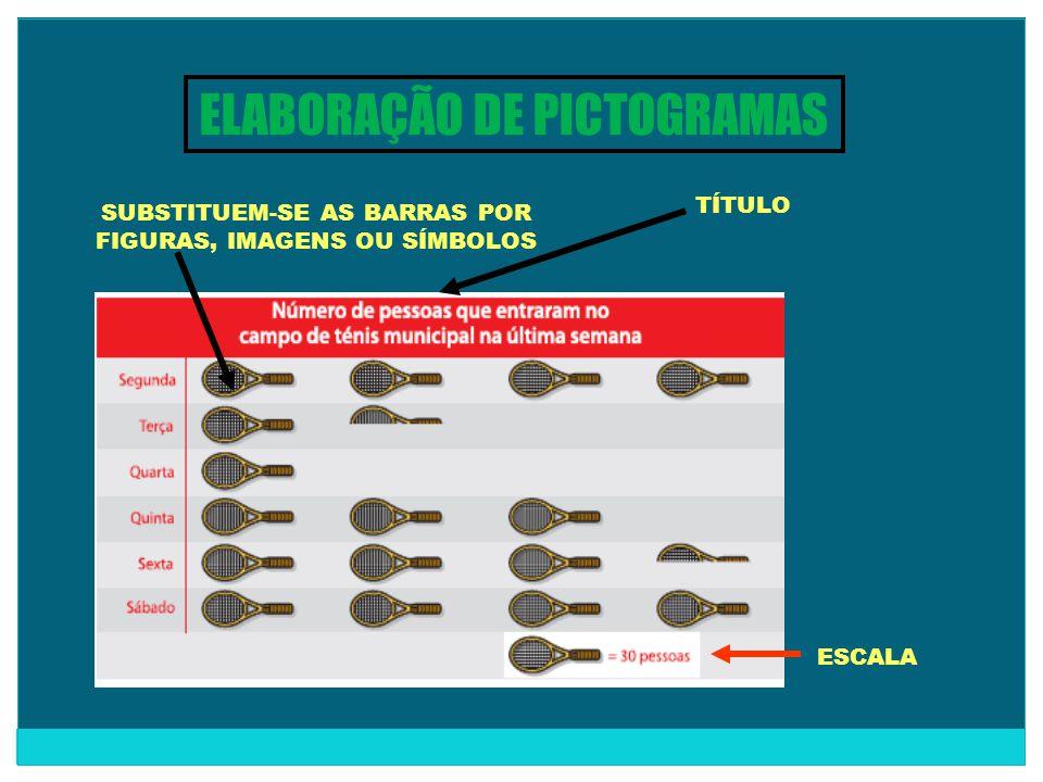 ELABORAÇÃO DE PICTOGRAMAS