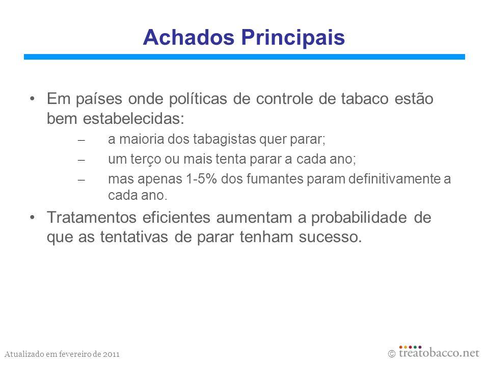 Achados Principais Em países onde políticas de controle de tabaco estão bem estabelecidas: a maioria dos tabagistas quer parar;