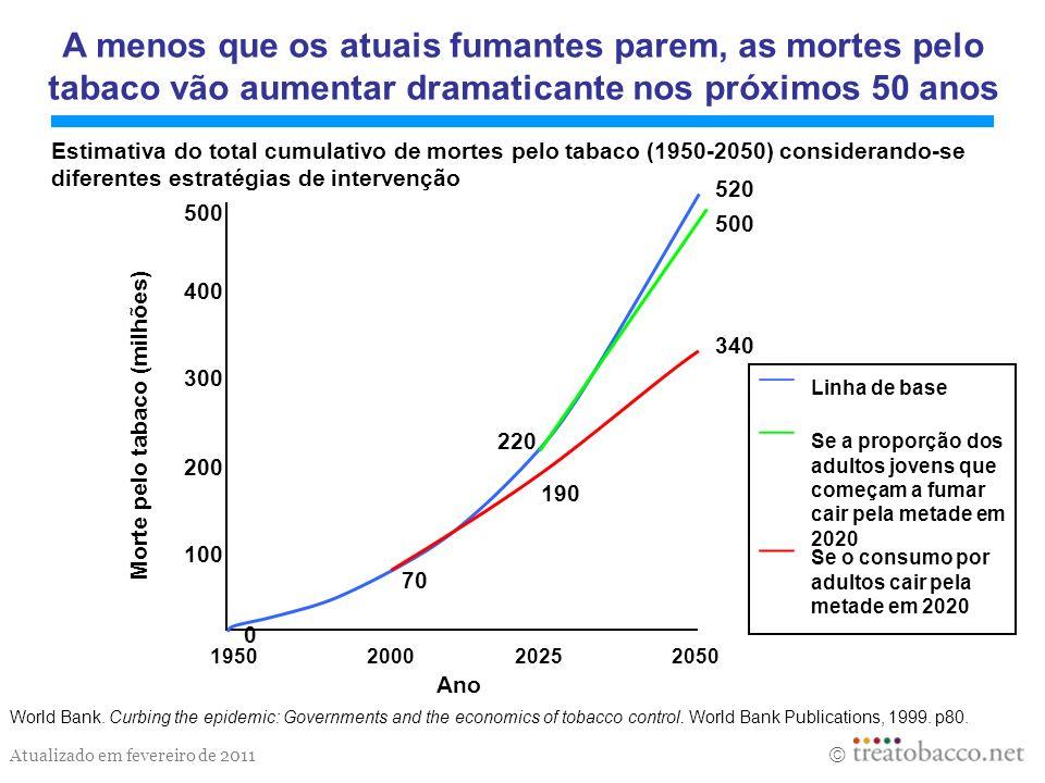 A menos que os atuais fumantes parem, as mortes pelo tabaco vão aumentar dramaticante nos próximos 50 anos