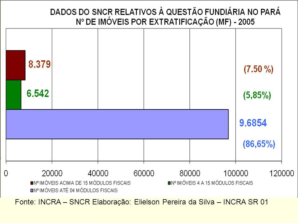 (7,50%) Fonte: INCRA – SNCR Elaboração: Elielson Pereira da Silva – INCRA SR 01