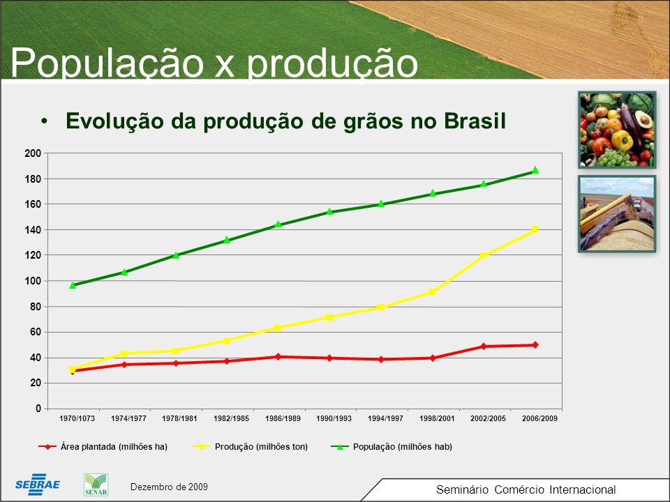 População x produção Evolução da produção de grãos no Brasil