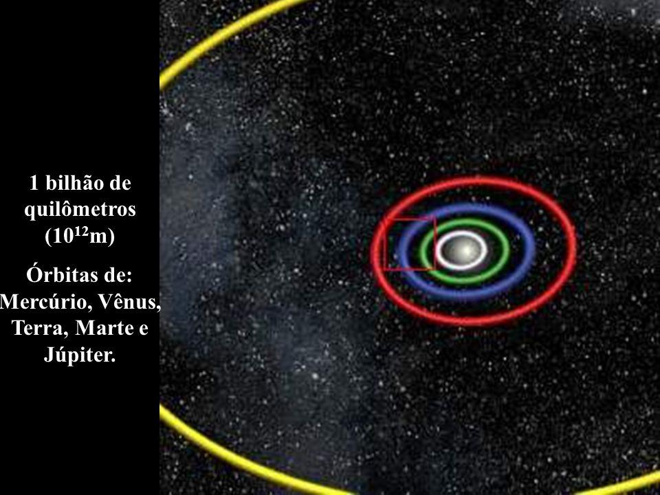 1 bilhão de quilômetros (1012m)