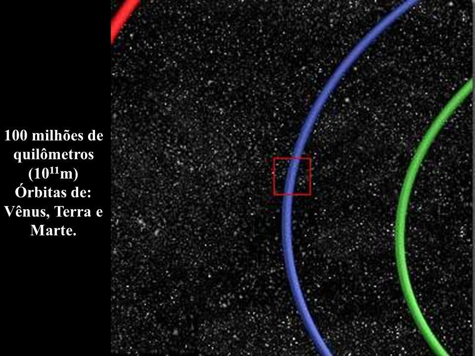 100 milhões de quilômetros (1011m) Órbitas de: Vênus, Terra e Marte.