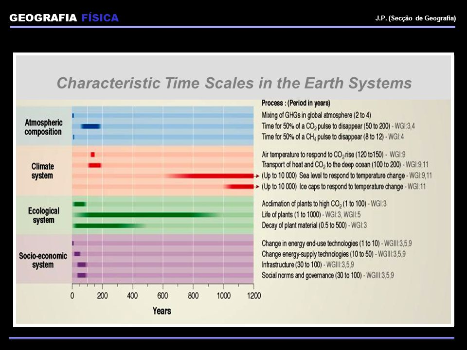 Characteristic Time Scales in the Earth Systems