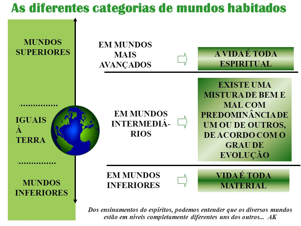 As diferentes categorias de mundos habitados