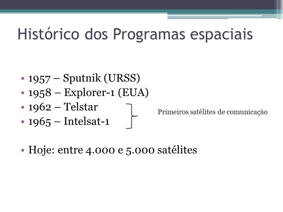 Histórico dos Programas espaciais