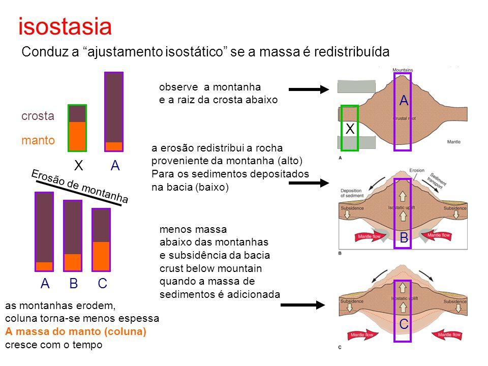 isostasia Conduz a ajustamento isostático se a massa é redistribuída