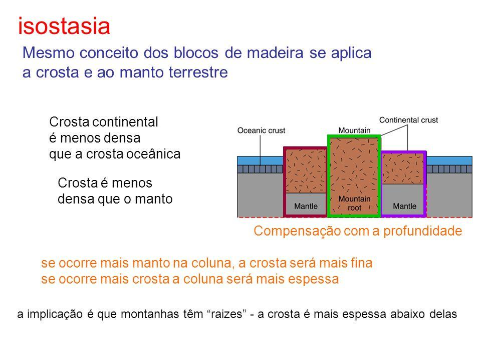isostasia Mesmo conceito dos blocos de madeira se aplica