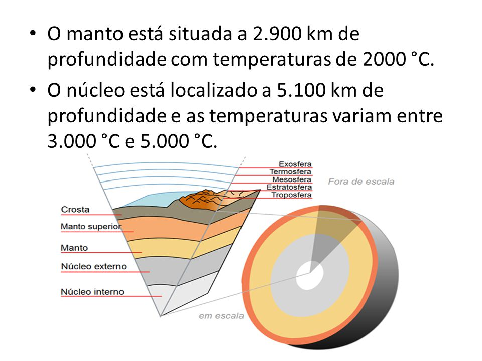 O manto está situada a 2.900 km de profundidade com temperaturas de 2000 °C.