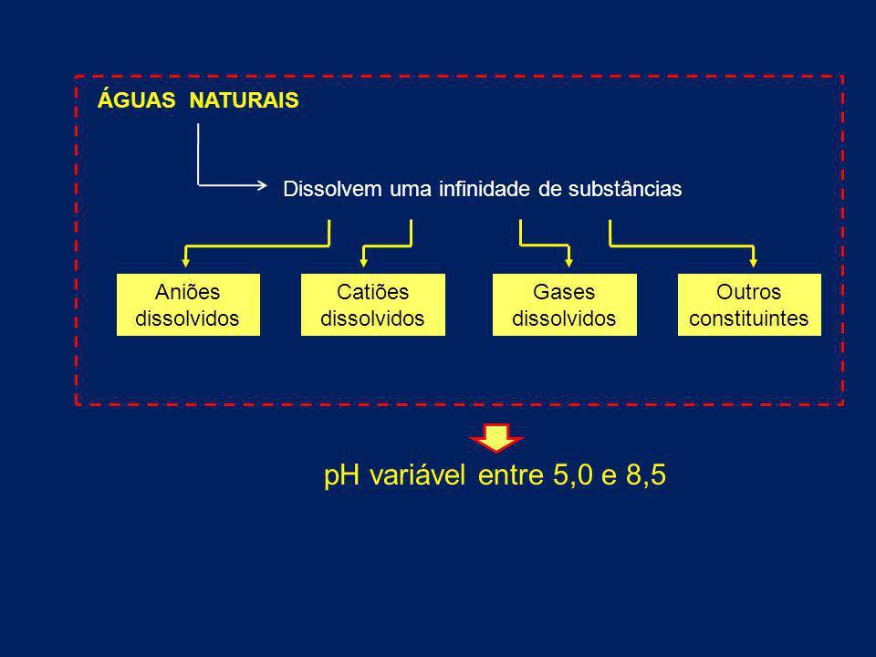 pH variável entre 5,0 e 8,5 ÁGUAS NATURAIS