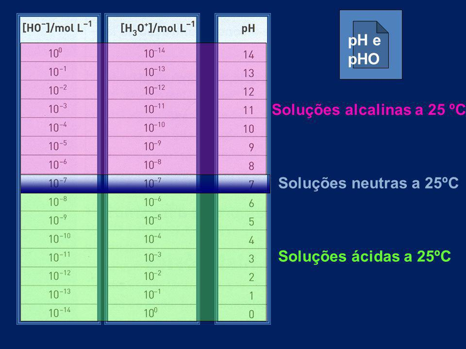pH e pHO Soluções alcalinas a 25 ºC Soluções neutras a 25ºC Soluções ácidas a 25ºC