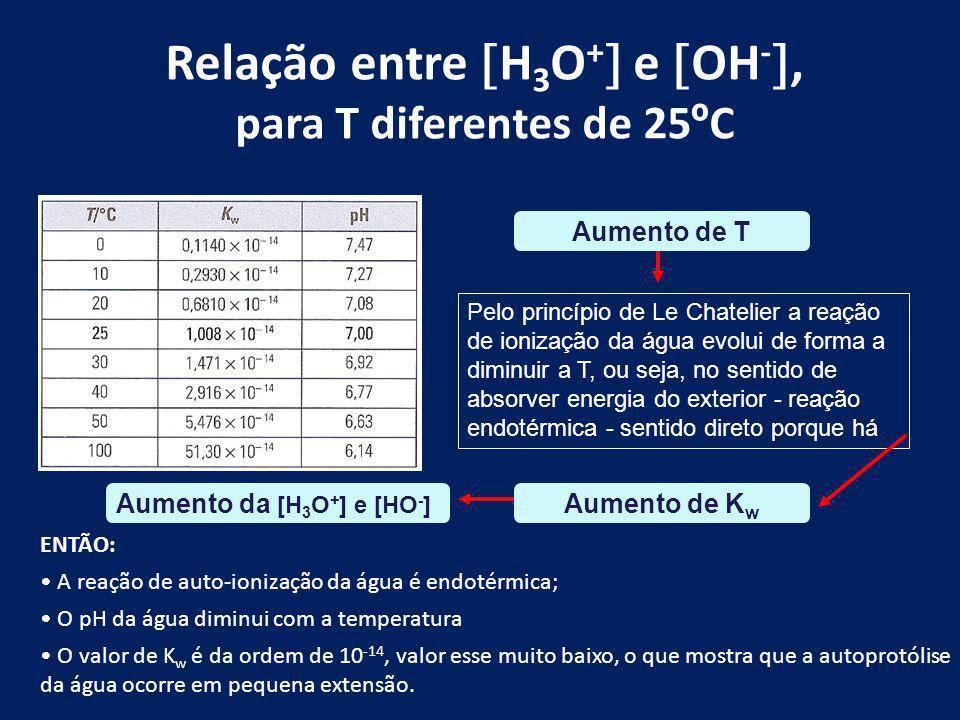 Relação entre H3O+ e OH-, para T diferentes de 25ºC
