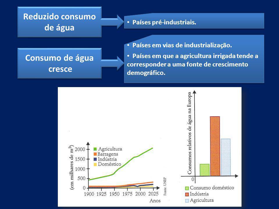 Reduzido consumo de água Consumo de água cresce