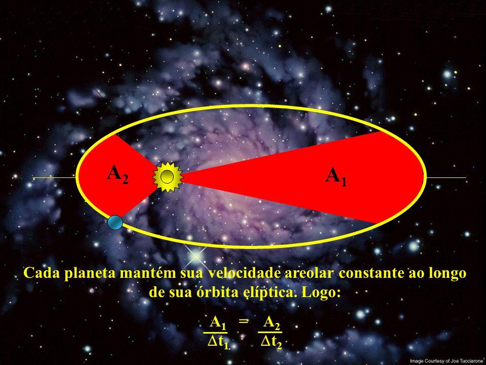 A2 A1. Cada planeta mantém sua velocidade areolar constante ao longo de sua órbita elíptica. Logo: