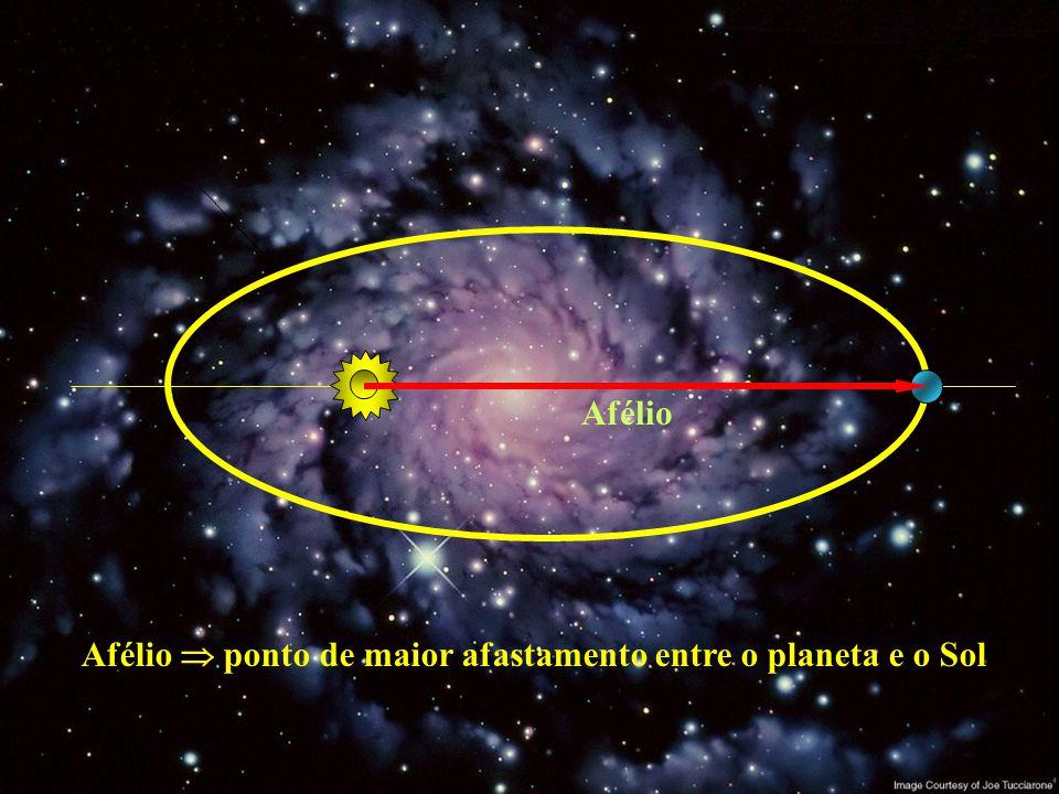 Afélio  ponto de maior afastamento entre o planeta e o Sol