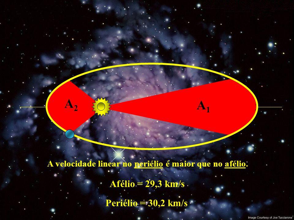 A velocidade linear no periélio é maior que no afélio.