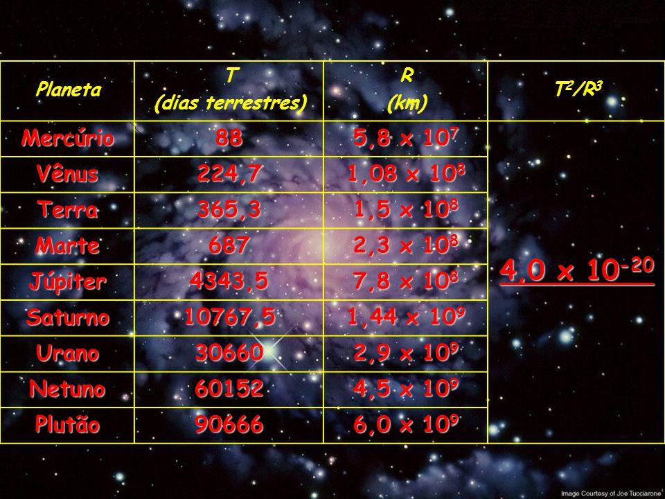4,0 x 10-20 Mercúrio 88 5,8 x 107 Vênus 224,7 1,08 x 108 Terra 365,3