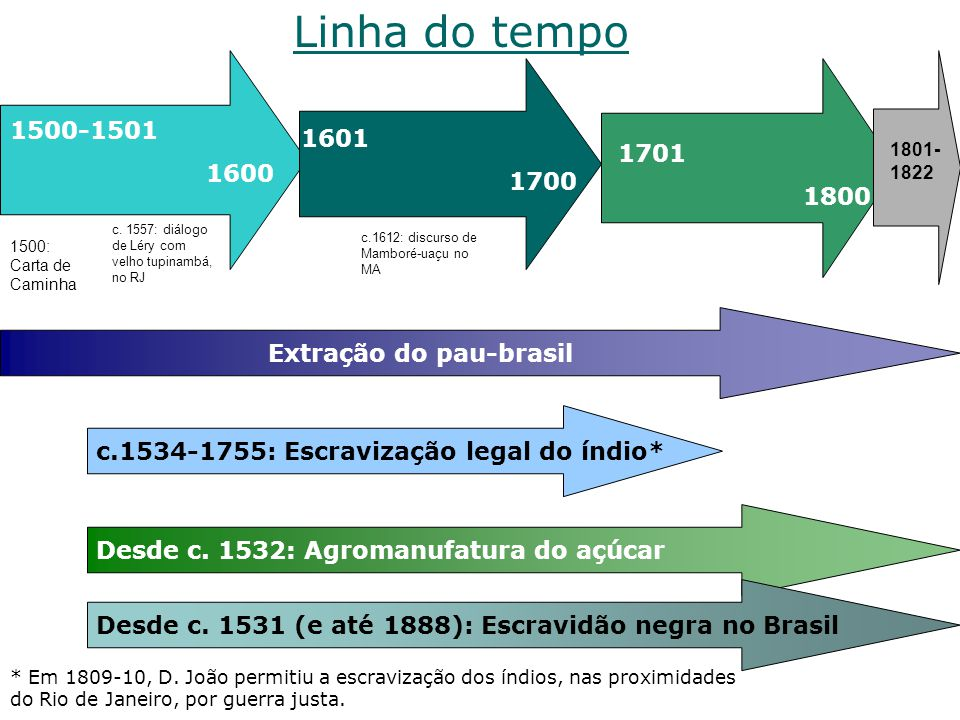 Extração do pau-brasil