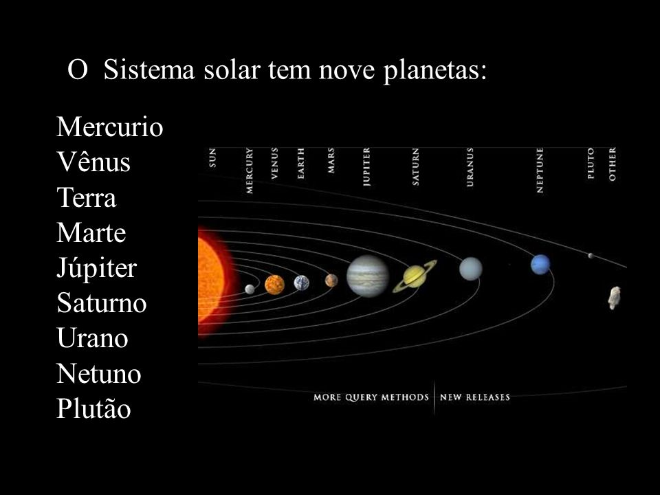 O Sistema solar tem nove planetas: