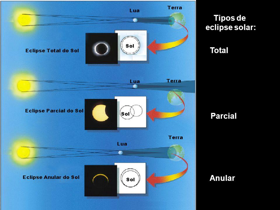 Tipos de eclipse solar: Total Parcial Anular