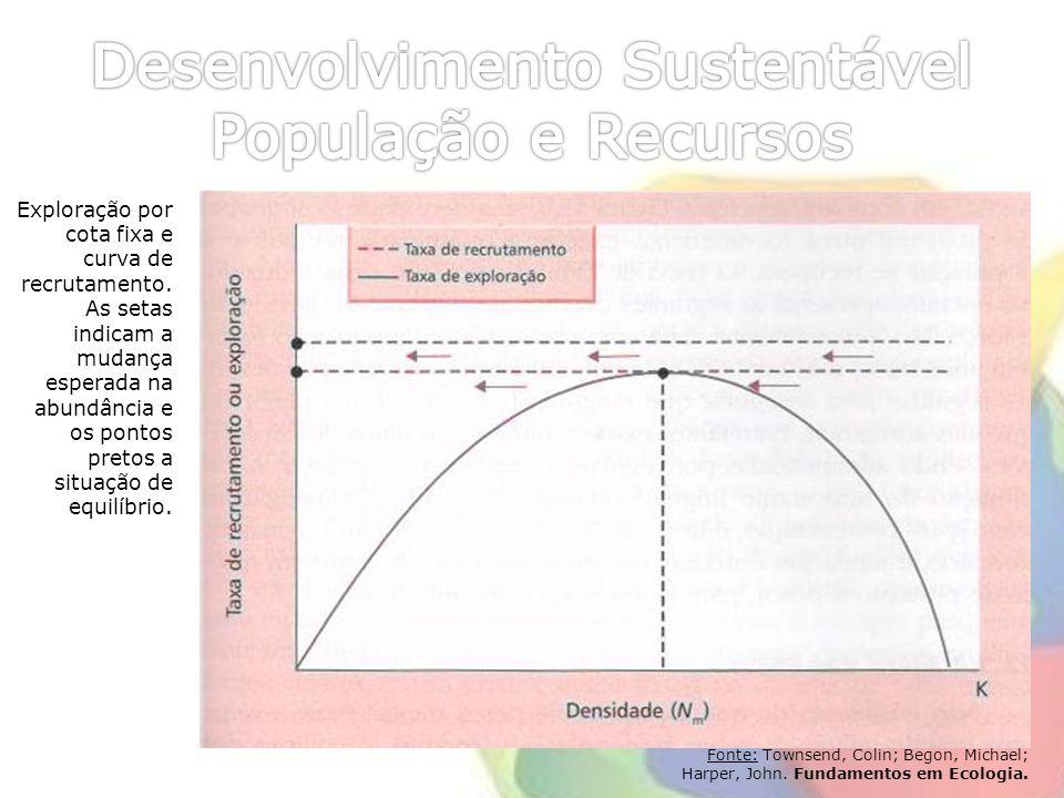 Desenvolvimento Sustentável População e Recursos